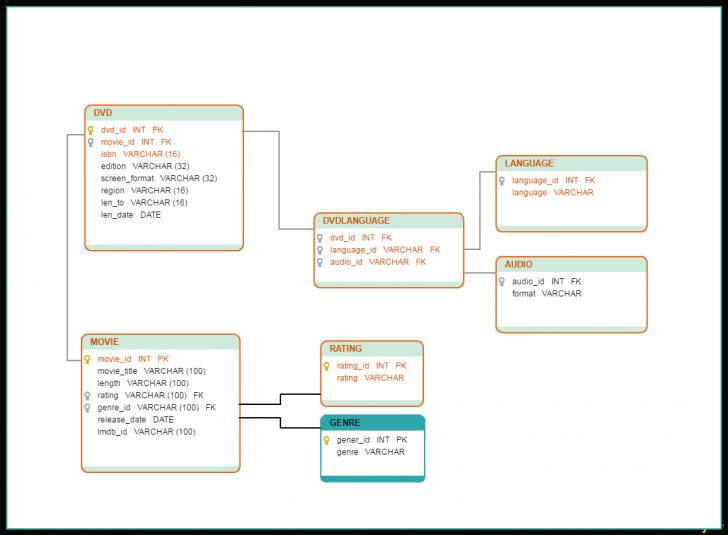 Permalink to Database Model Templates To Visualize Databases – Creately Blog regarding Create Database Model Diagram