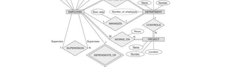 Permalink to Database — Modeling : Entity Relationship Diagram (Erd) (Part 5) regarding Er Diagram Foreign Key Representation