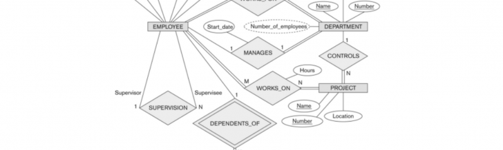 Permalink to Database — Modeling : Entity Relationship Diagram (Erd) (Part 5) throughout Er Diagram Unique Attribute