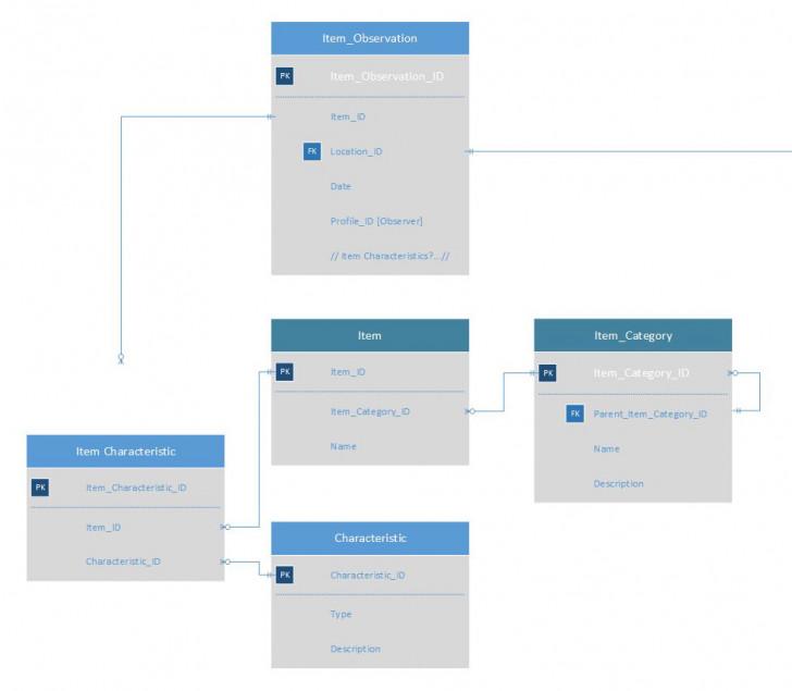 Permalink to Database Modelling / Er Diagram – Should Look-Up Tables Be for Er Diagram To Table