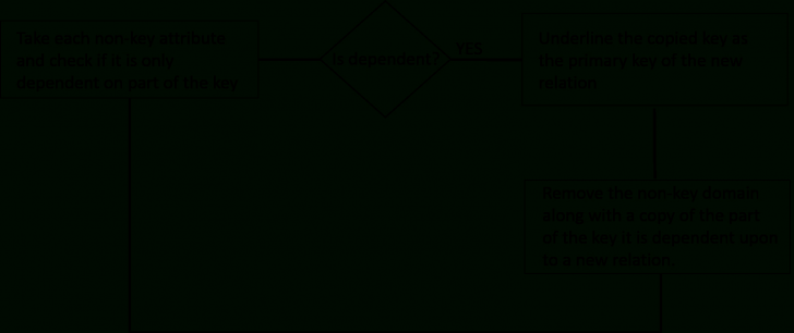 Permalink to Database Normalization throughout Er Diagram Normalization Normal Forms