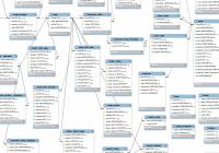 Database Schema | Drupal inside Magento 2 Er Diagram