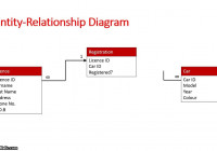 Database Schema: Entity Relationship Diagram in Er Model Database