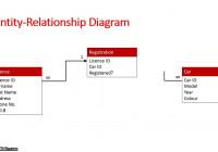 Database Schema: Entity Relationship Diagram regarding Relational Database Model Diagram