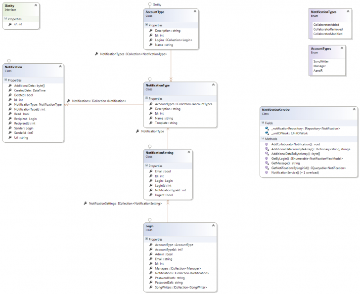 Permalink to Database Schema For Notification System Similar To Facebooks throughout Er Diagram Notification