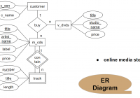 Database System 2017: กุมภาพันธ์ 2017 intended for Er Diagram N คือ