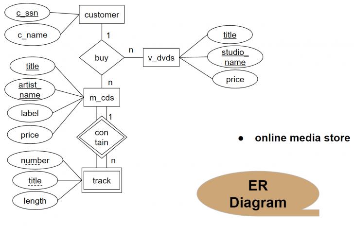 Permalink to Database System 2017: กุมภาพันธ์ 2017 intended for Er Diagram N คือ