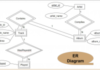 Database System 2017: กุมภาพันธ์ 2017 with regard to Er Diagram 8Nv