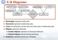 Database Systems. – Ppt Video Online Download throughout In An Er Diagram Double Rectangle Represents