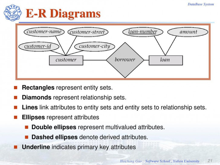 Permalink to Database Systems. – Ppt Video Online Download throughout In An Er Diagram Double Rectangle Represents