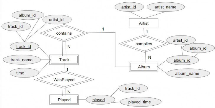Permalink to Database Systems: W5 Er Diagram The Music Database throughout Er ไดอะแกรม