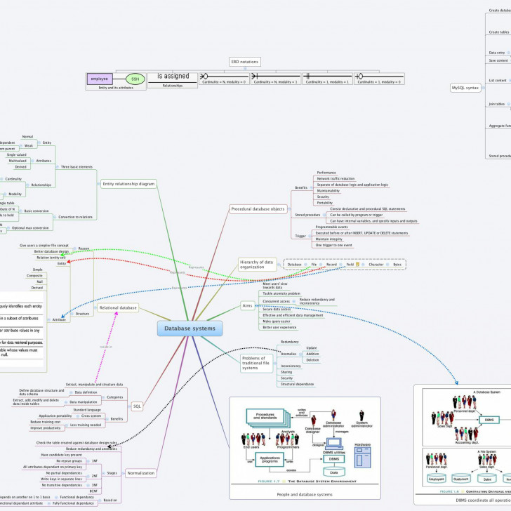Permalink to Database Systems – Xmind – Mind Mapping Software in Xmind Er Diagram