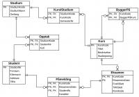 Databasesystemer in Er Modell