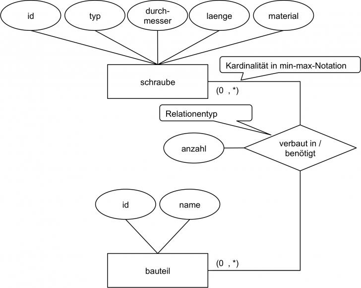 Permalink to Daten Und Datenmodellierung (3) Datenmodellierung in Er Diagram Kardinalität