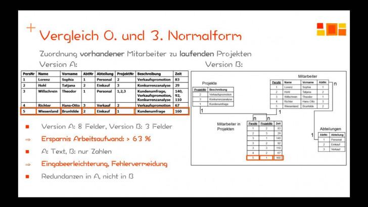 Permalink to Datenbanken – Normalisierung – 1. Normalform regarding Er Diagramm 3. Normalform