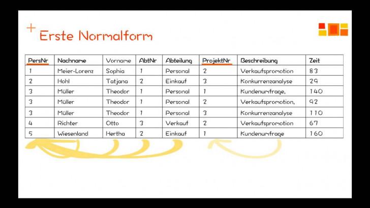 Permalink to Datenbanken – Normalisierung – 2. Normalform throughout Er Diagramm 3. Normalform