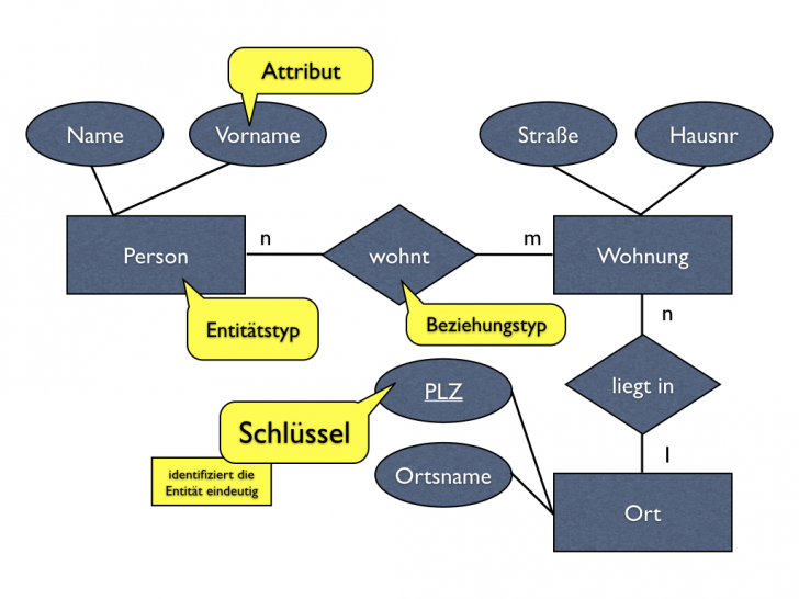 Permalink to Datenbanken, Teil 2: Das Entity-Relationship-Modell regarding Er Diagram Zeichnen