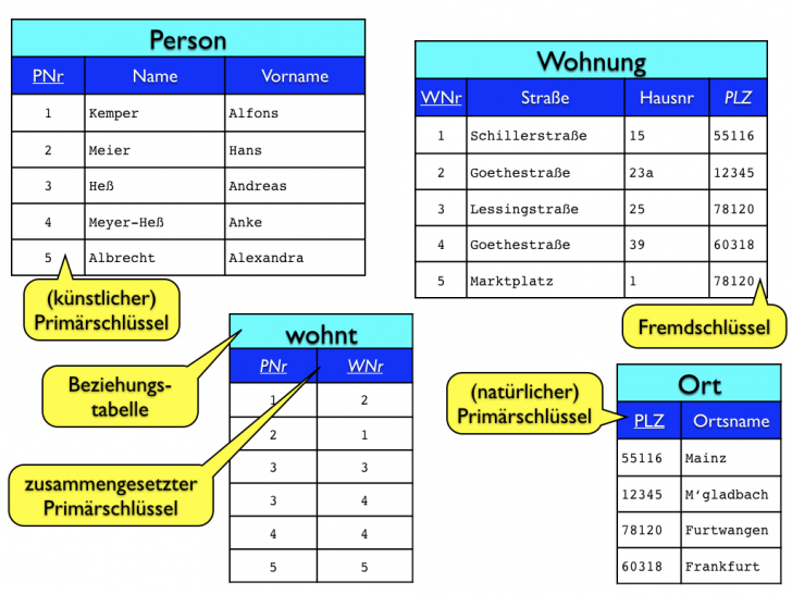 Permalink to Datenbanken, Teil 2: Das Entity-Relationship-Modell with Er Diagramm N M Beziehung