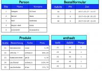 Datenbanken, Teil 2: Das Entity-Relationship-Modell within Er Diagramm N M Beziehung Auflösen