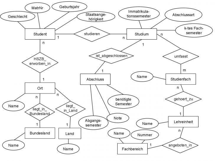Permalink to Datenbankpraktikum Ss 2013 – Datenvisualisierung – Er-Diagramm throughout Datenbank Diagramm
