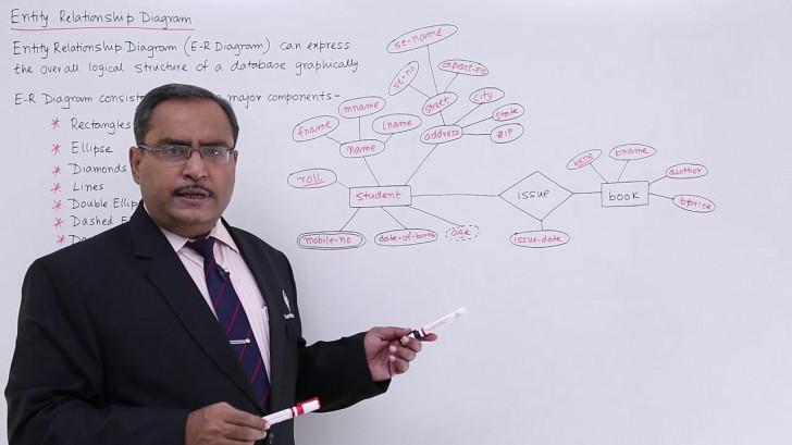 Permalink to Dbms – Entity Relationship Diagram inside Er Diagram Udemy