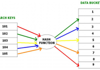 Dbms – File Organization | Set 4 – Tutorialspoint.dev for Dbms Diagram