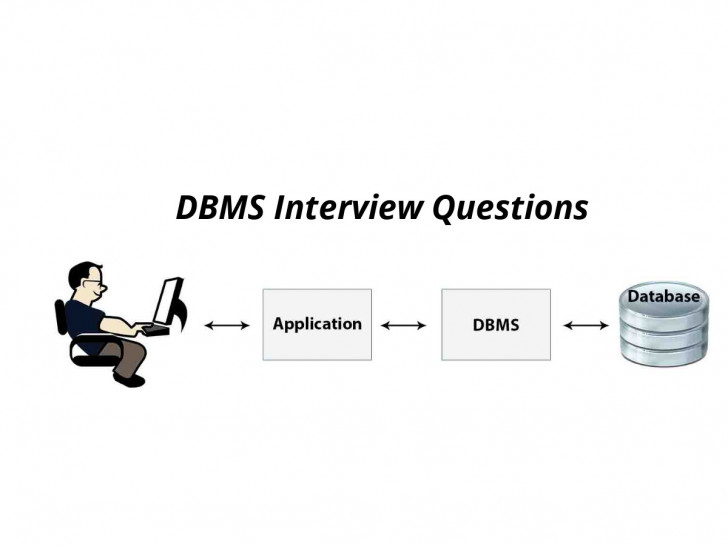 Permalink to Dbms Interview Questions For Beginners In 2019 – Online regarding Er Diagram Interview Questions