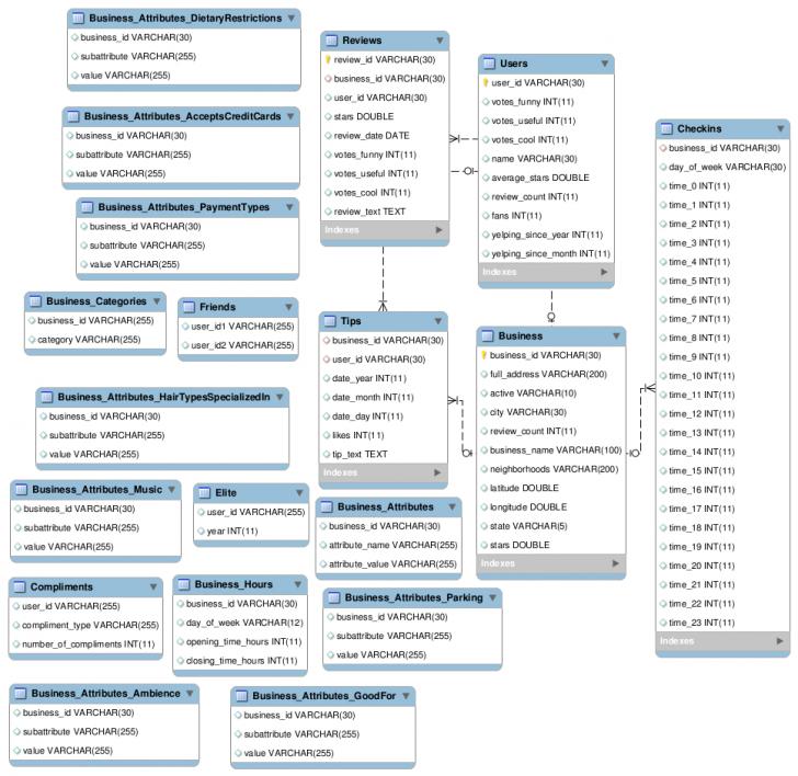Permalink to Description Of Databases for Er Diagram Nhl