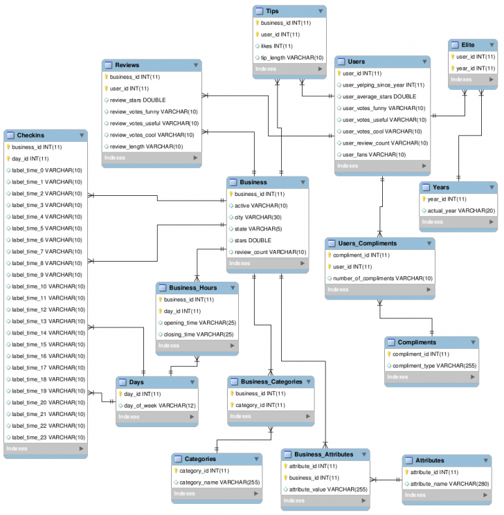 Permalink to Description Of Databases with regard to Er Diagram Nhl