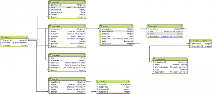 Permalink to Design Database, Er Diagram And Relation Schema for Er Diagram To Relational Schema Software
