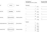 Design Elements – Chen Erd | Relationship Diagram, Notations in Er Model Symbols