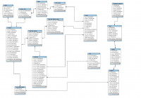 Design Your Database Structures And Er Diagramssachindanipun