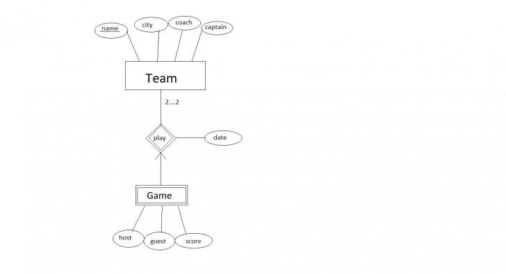 Permalink to Designing An Er Diagram For Hockey League Database – Stack within Er Diagram Exactly One