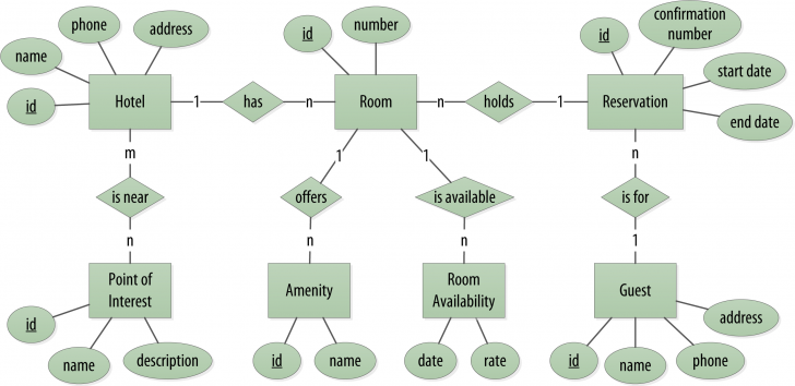 Permalink to Designing Data Models For Cassandra – O'reilly Media within Er Diagram Domain