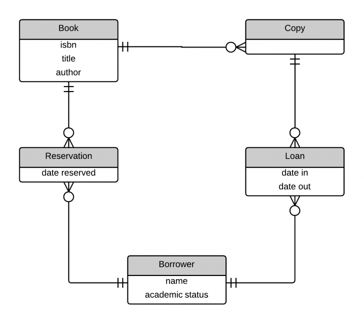 Permalink to Designing Warehouses, Libraries, And Car Rentals | James T Vu throughout Er Diagram Car