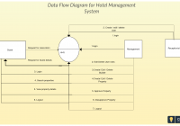 Diagram] Context Level Diagram For Hotel Management System