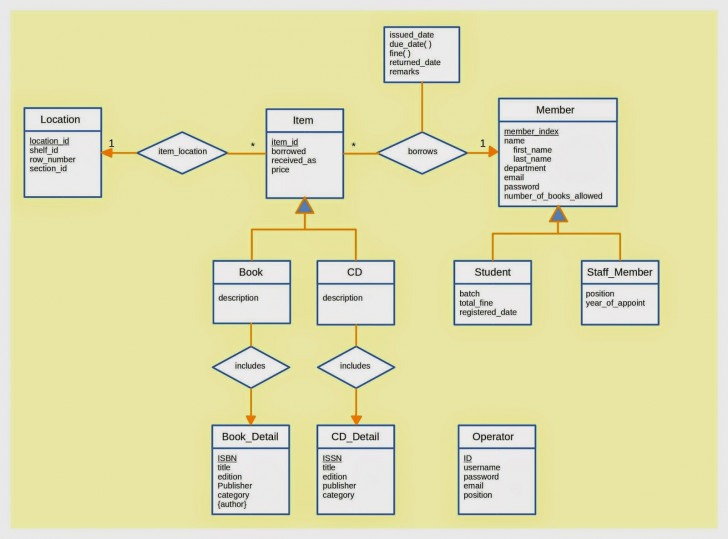 Permalink to Diagram] Er Diagram For Library Management System Project