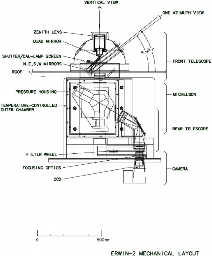 Permalink to Diagram Of Erwin Mechanical Layout. | Download Scientific with regard to Erwin Diagram