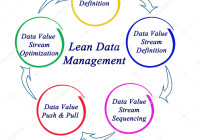 Diagram Of Lean Data Management — Stock Photo © Vaeenma pertaining to Data Management Diagram