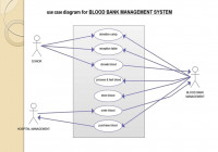 Diagram] Uml Diagram For Blood Bank Management Management