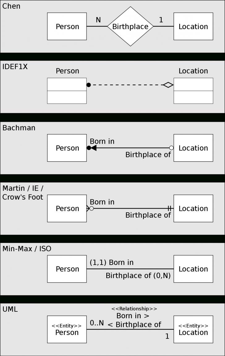 Permalink to Diagram Związków Encji – Wikipedia, Wolna Encyklopedia pertaining to Er Diagram Vs Uml