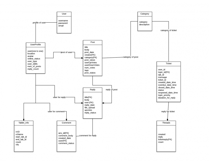 Permalink to Diagrammatic Descriptions — Srs For Aakashtechsupport 1.0.1 with regard to Er Diagram Vs Dfd
