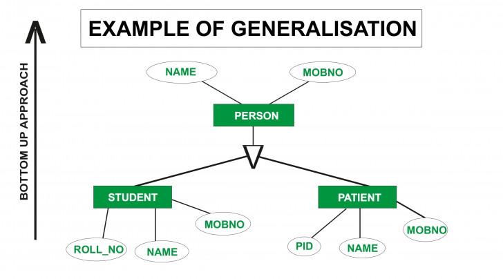 Permalink to Generalization In Er Diagram