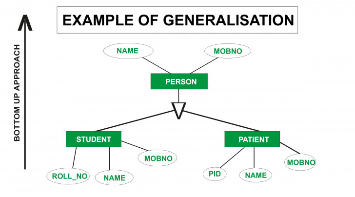Permalink to In Er Diagram Generalization Is Represented By