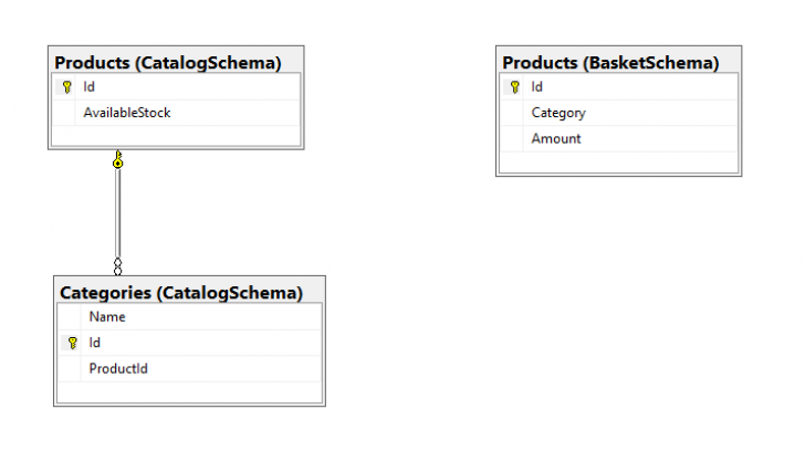 Permalink to Difference Between Multiple Contexts In One Database And in Database One To Many Symbol