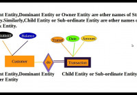 Difference Between Strong Entity And Week Entity Video pertaining to Weak Entity In Dbms