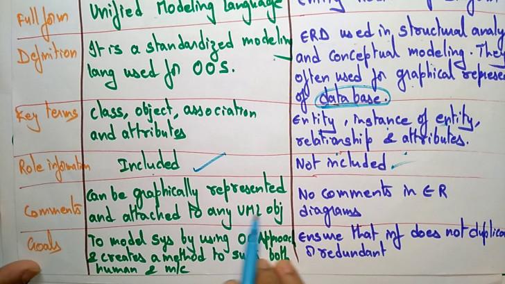 Permalink to Difference Between Uml And Er Diagrams  Bhanu Priya   for Er Diagram Vs Uml