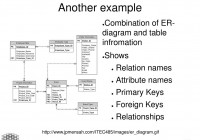 Digital Recordkeeping And Preservation I – Ppt Download throughout Primary Key In Er Diagram Examples