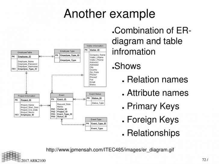 Permalink to Digital Recordkeeping And Preservation I – Ppt Download throughout Primary Key In Er Diagram Examples