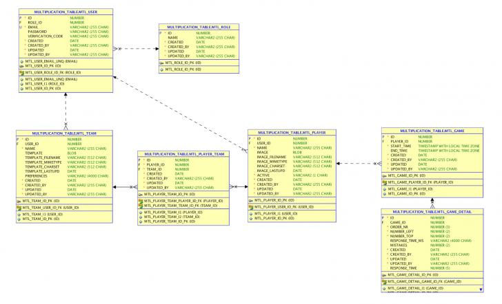 Permalink to Dimitri Gielis Blog (Oracle Application Express – Apex throughout Er Diagram Oracle 11G